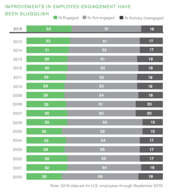 Gallup State of the American Workplace engagement is basically the same