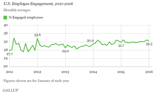 low morale seems to be a fact of life for many as gallup shows