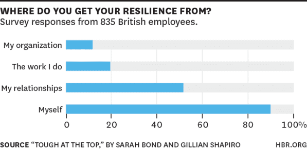 more hbr on mental toughness sources