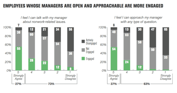 4 Types of Managers Employees Love to Work For