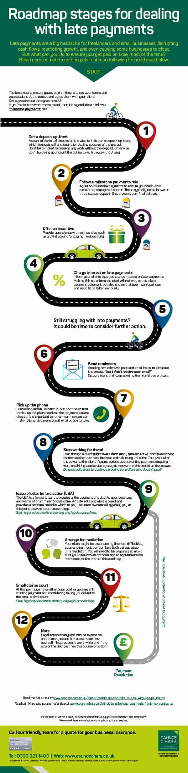Roadmap stages for dealing with late payments