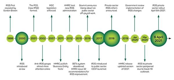IR35 Timeline 1999 to 2021