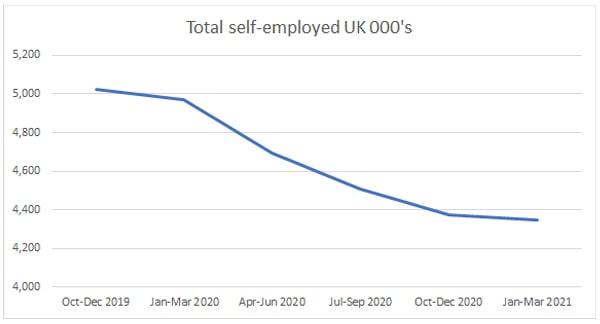 Total self-employed UK 000s
