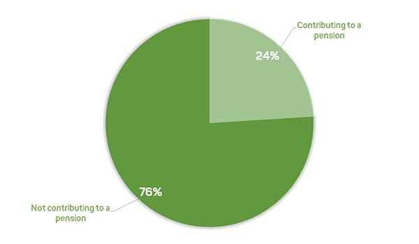 Preparing for your future as a freelancer - Percentage of self-employed contributing towards a pension