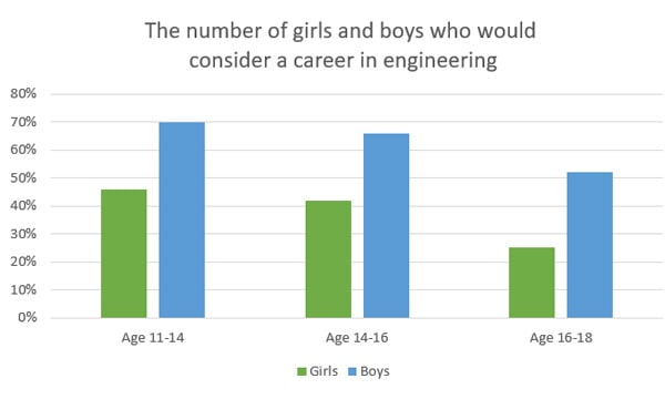 A graph showing the percentage of girls and boys who would consider a career in engineering