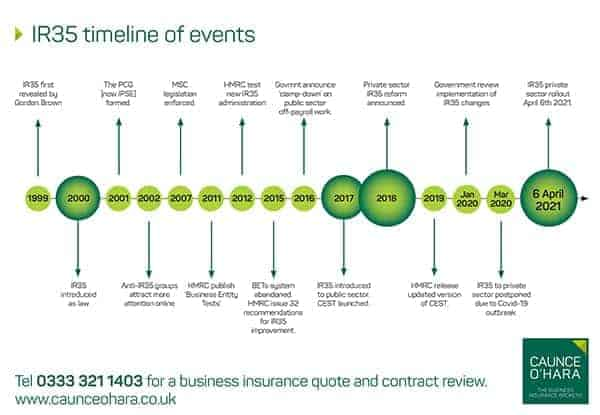 IR35 Timeline of events