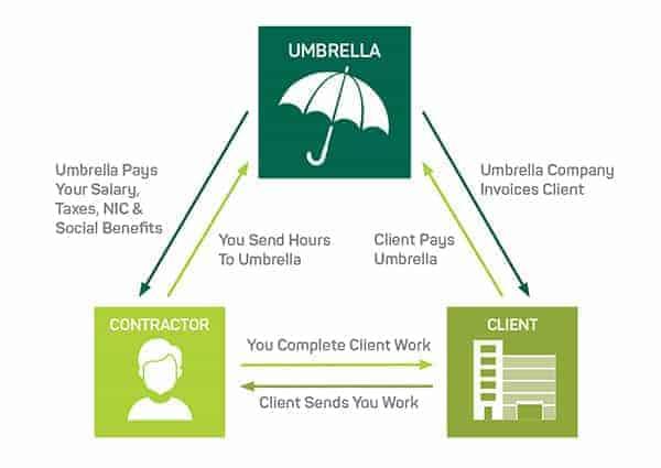 How an Umbrella company works diagram