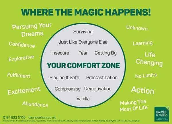 Comfort Zone Graphic