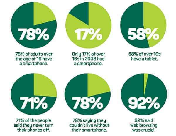 Ofcom Charts about mobile phone usage