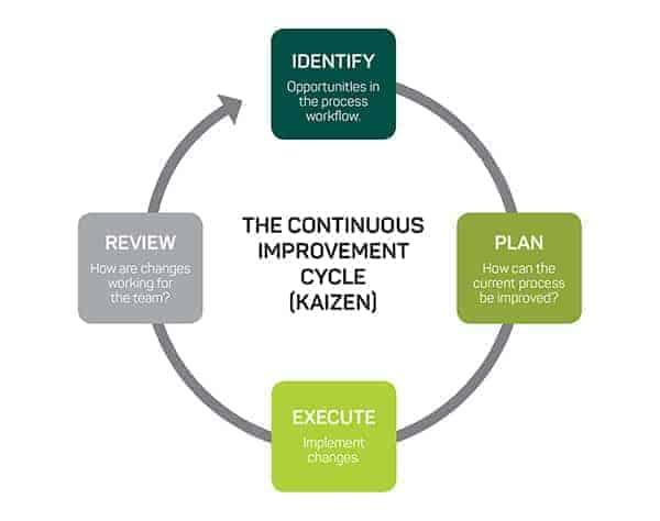 Continuous Improvement Model - Kaizen
