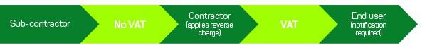 construction vat reverse charge arrow diagram2