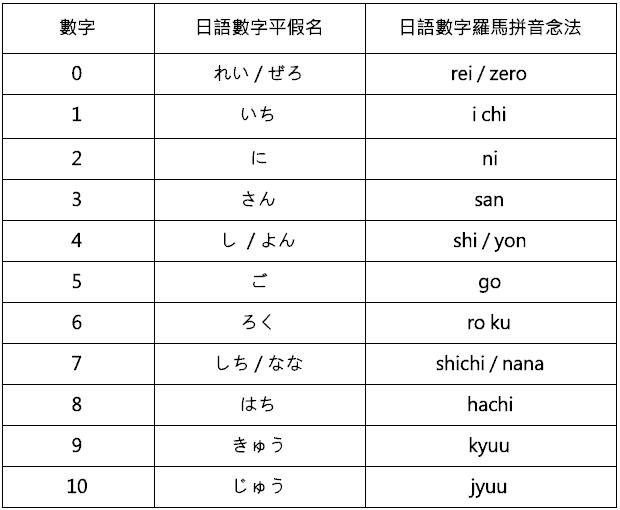 日文數字1~10_日語數字1~10