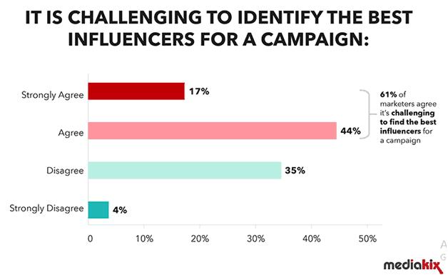 Mediakix Influencer Marketing Strategy