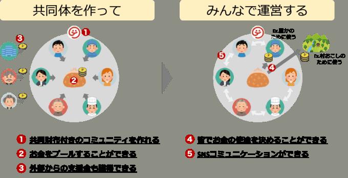 gojoの仕組み図
