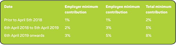 Pension contributions for the new tax year