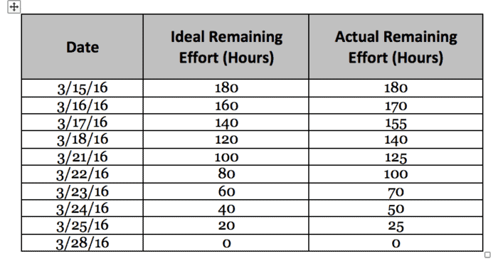 Sprint Burndown Chart Table