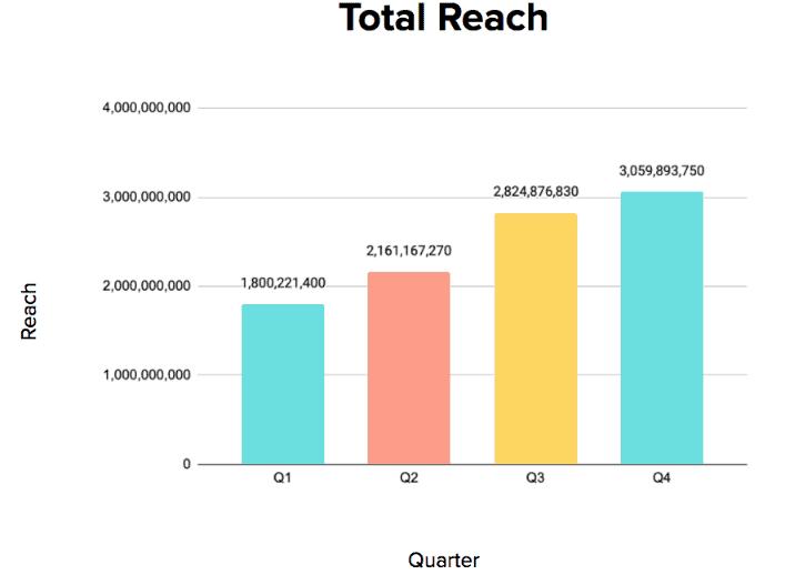 Total Reach