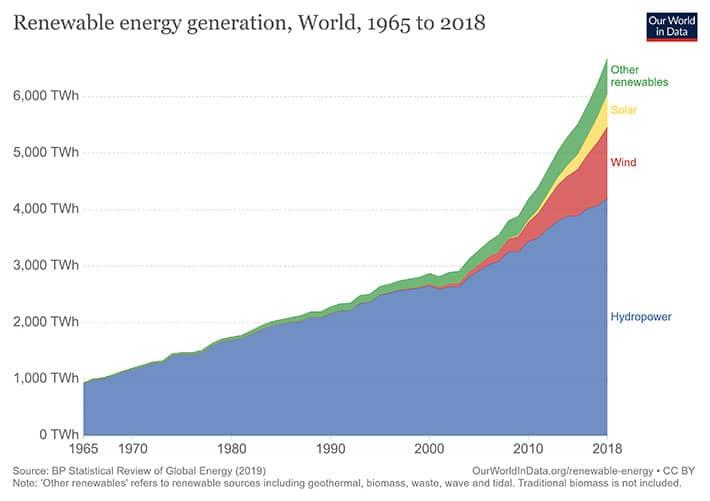 Modern Renewable Energy Consumption