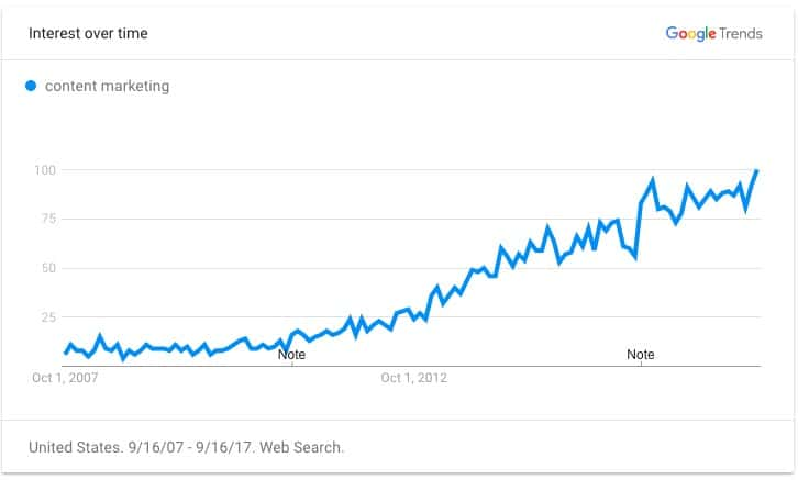 Growth of Content Marketing