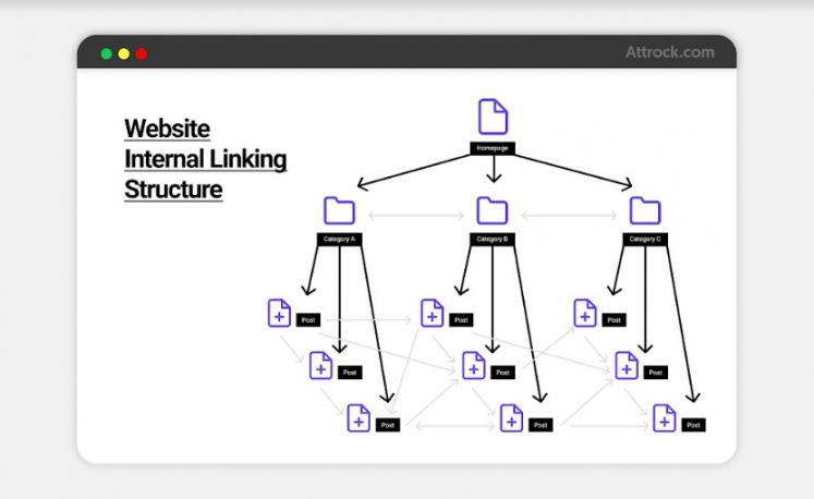 Internal Links Addition