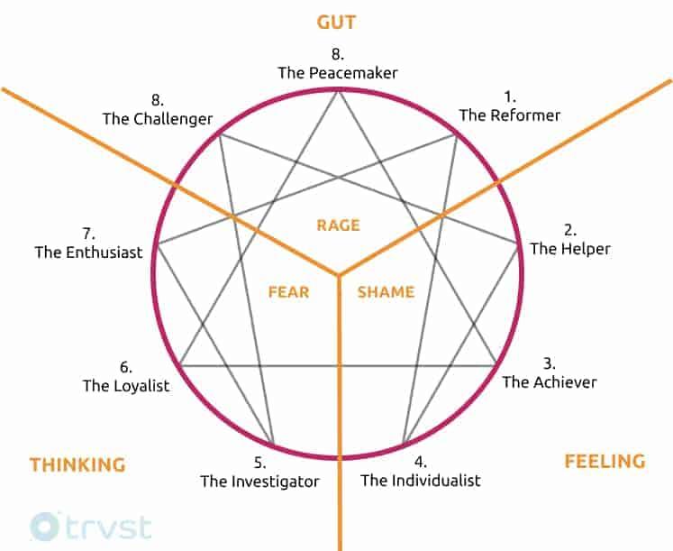 Enneagram Triads Diagram