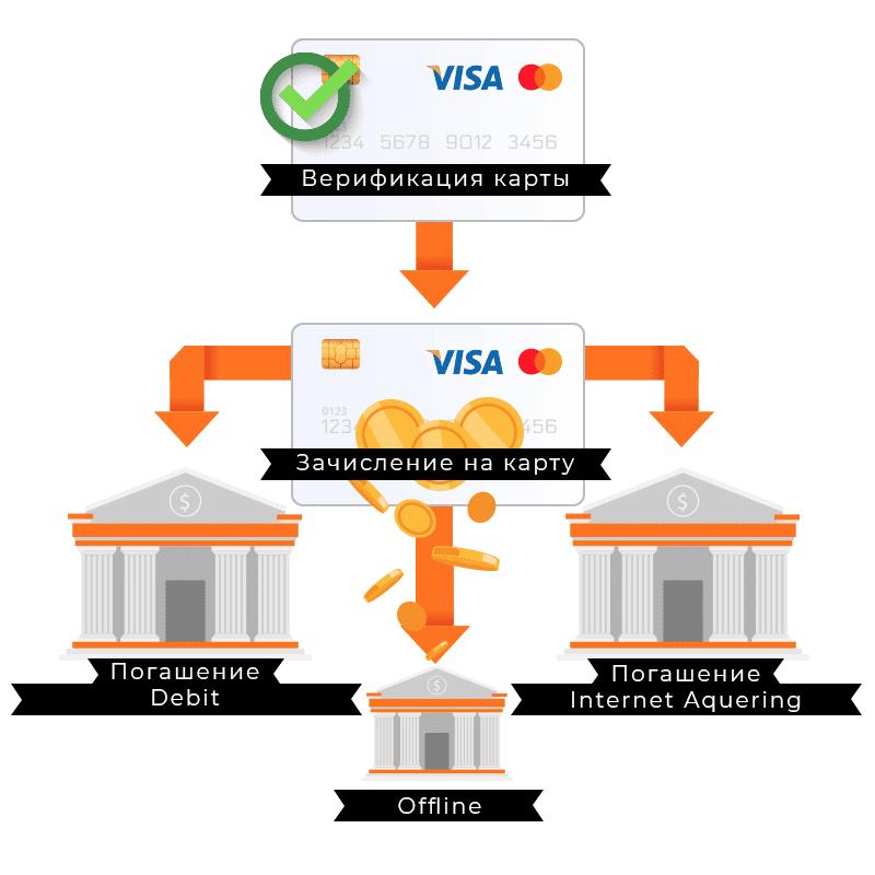 Money Journey в погашении займов