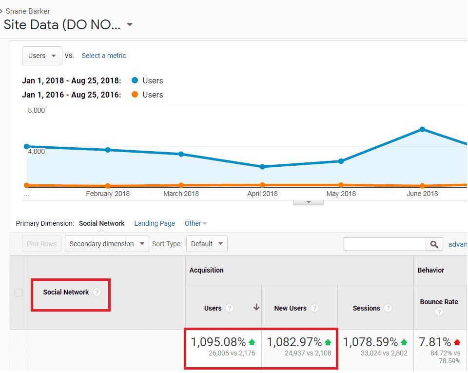 Google Analytics seo case study