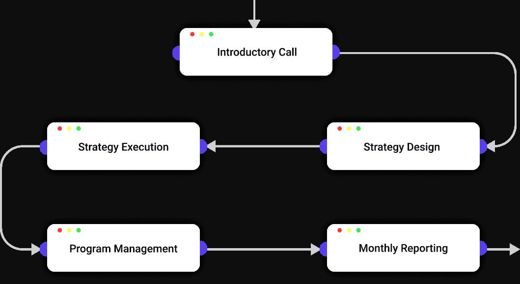 Affiliate Marketing Process