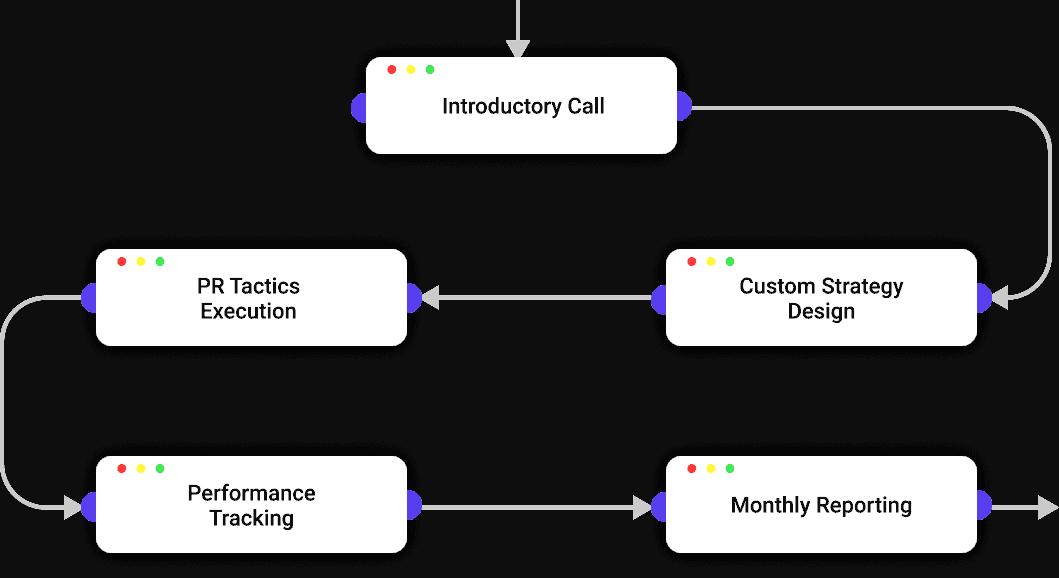 Online PR Process