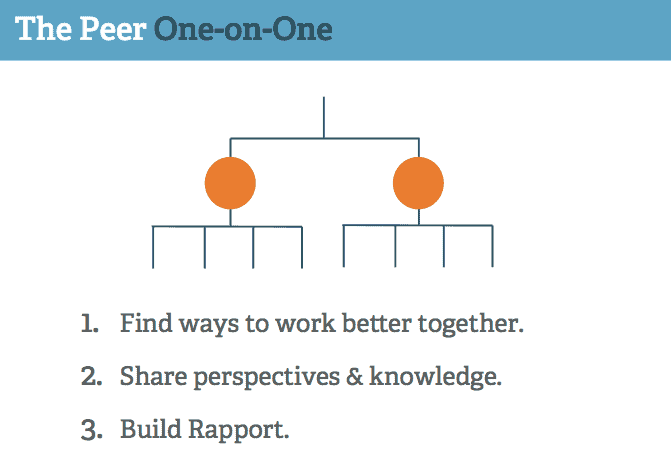 Peer one on ones help you better connect with others on your team that you don't directly manage