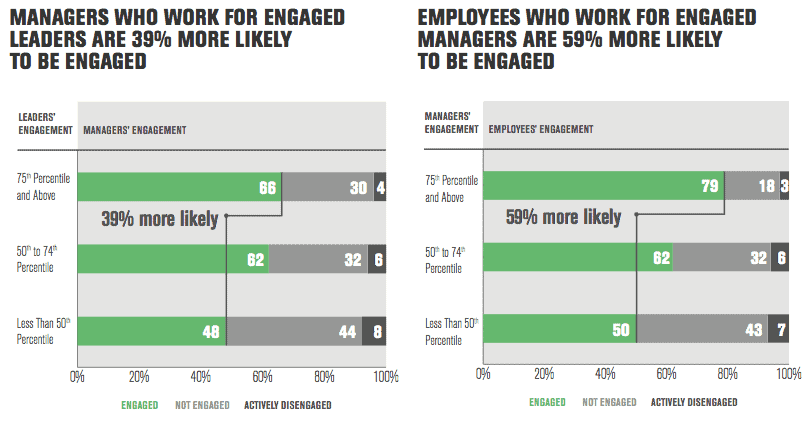 Gallup employee engagement study finds the Cascade Effect