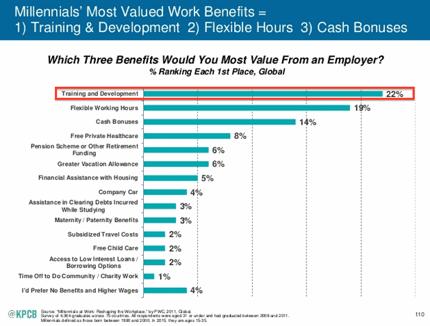 Low employee morale - Mary Meeker shows millennials want to grow