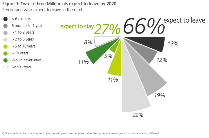 deloitte survey - 1 in 4 millennials will quit their jobs in the next year