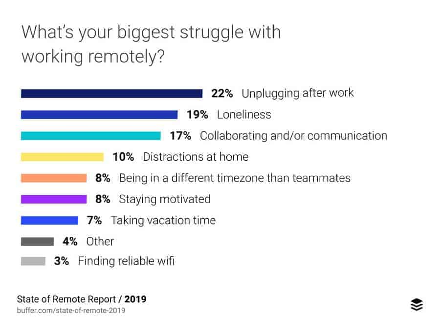 31 Questions for Better Supporting and Managing Remote Employees - Buffer report image