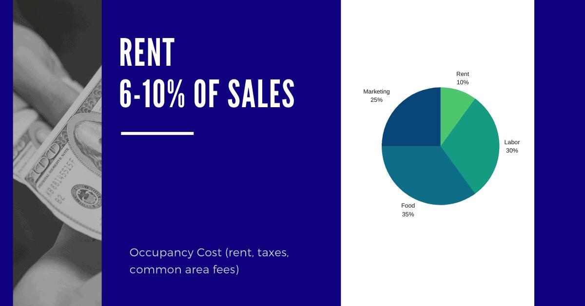 rent 6-10% of sales