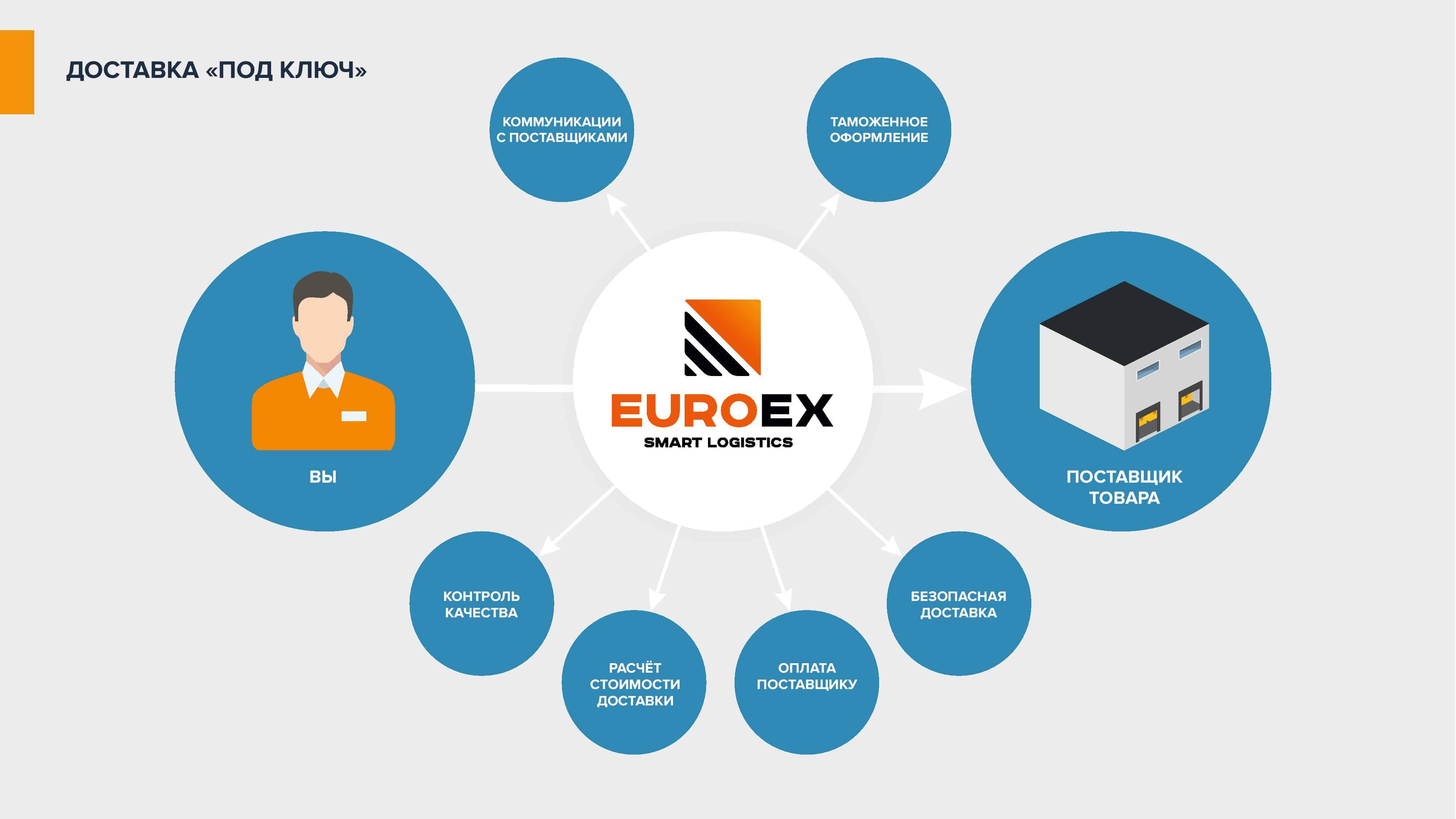 Prezentatsiya-EuroEx - Международная доставка грузов — транспортно логистические перевозки в Украину   EuroEx-  фото7