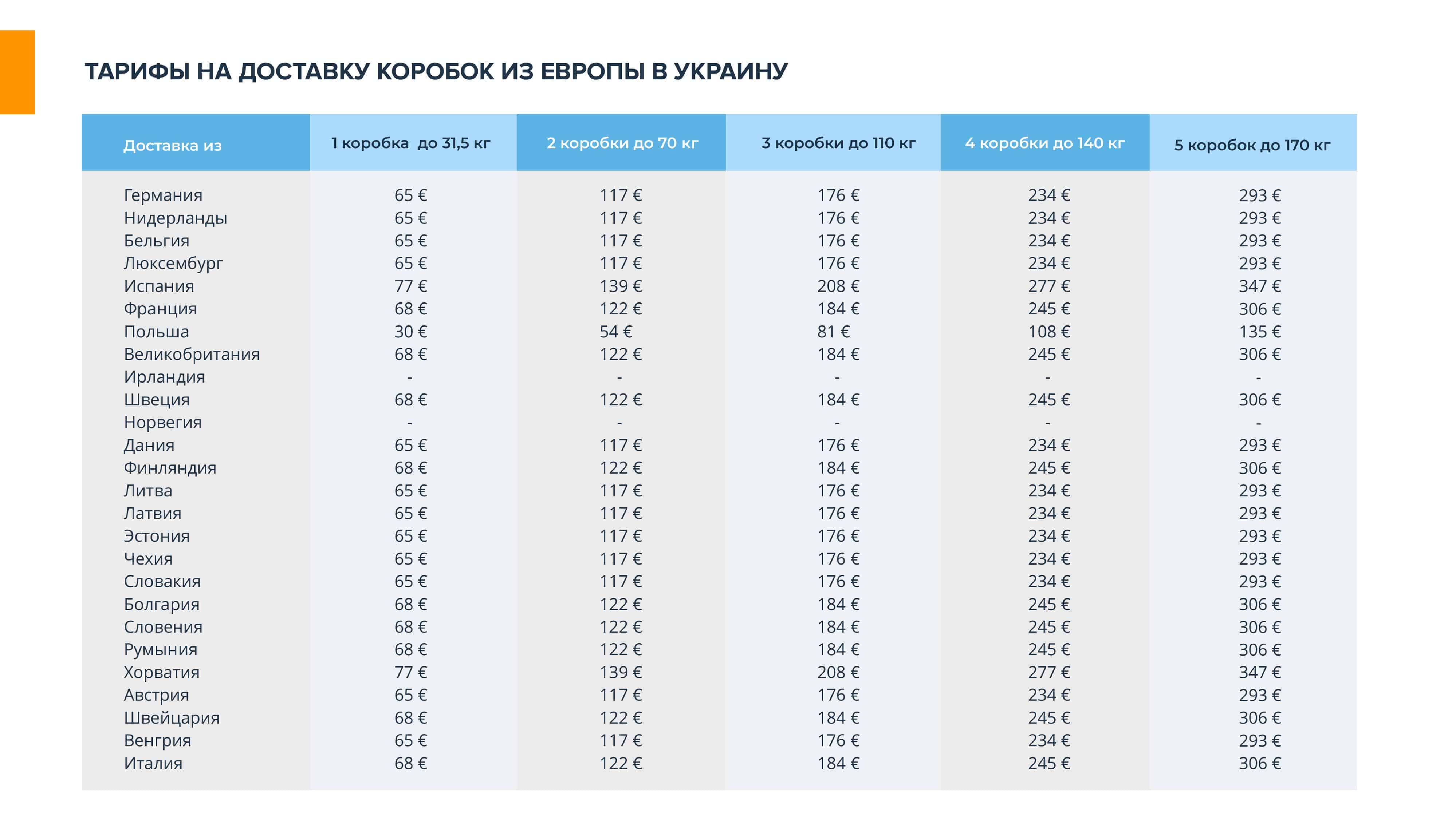 Prezentatsiya-EuroEx - Международная доставка грузов — транспортно логистические перевозки в Украину   EuroEx-  фото9