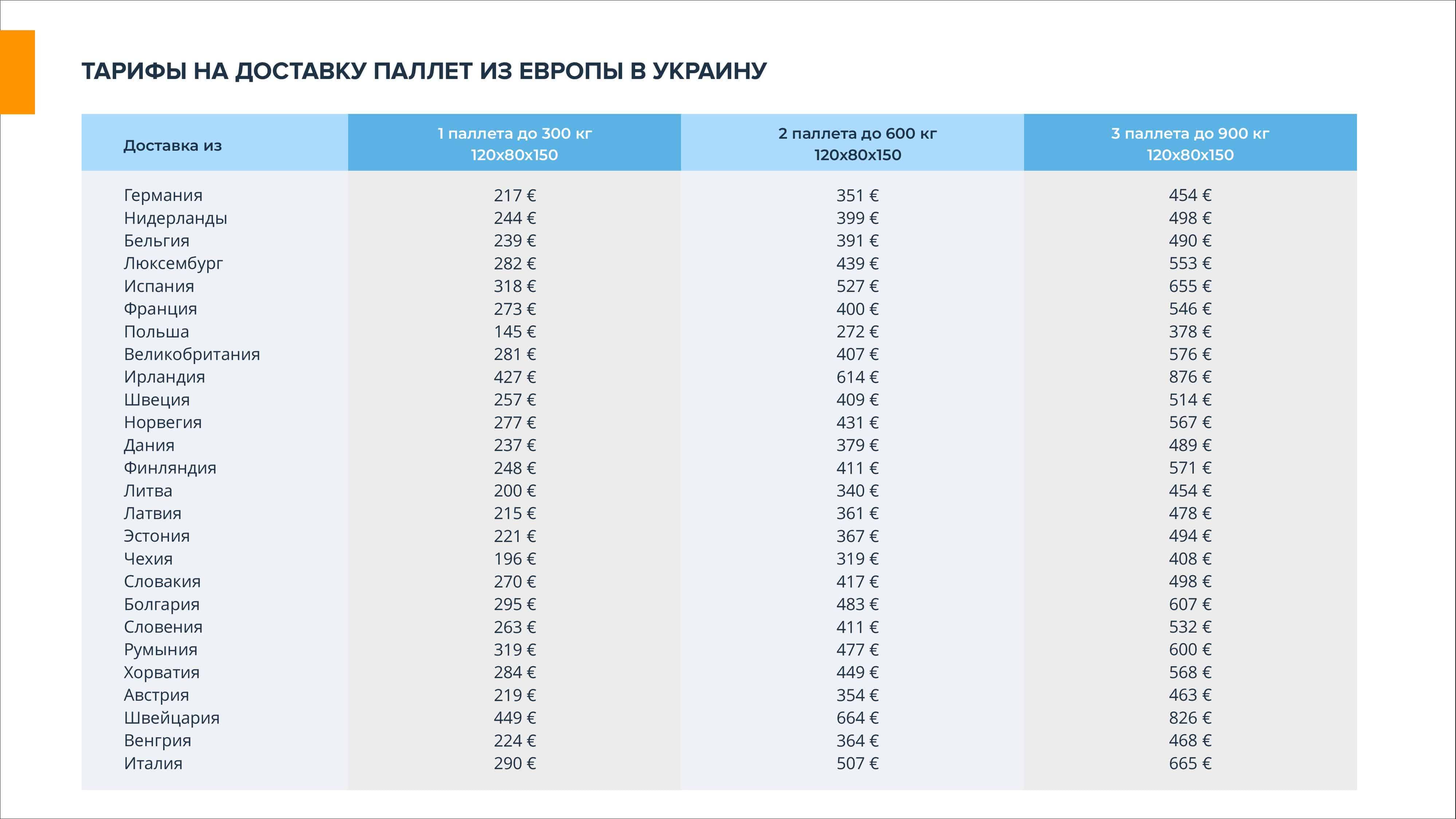 Prezentatsiya-EuroEx - Международная доставка грузов — транспортно логистические перевозки в Украину   EuroEx-  фото10