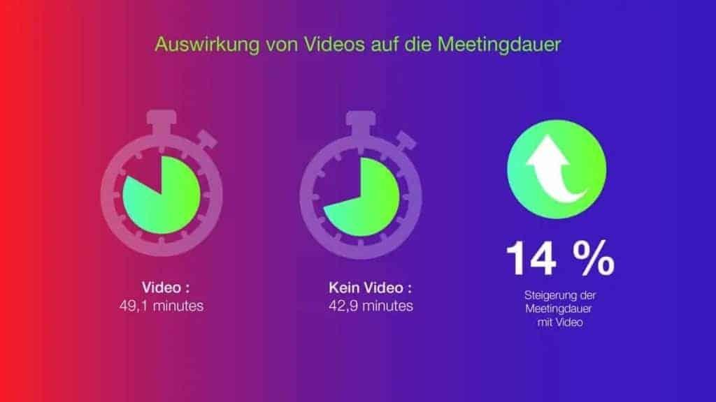 Videokonferenz Vergleich