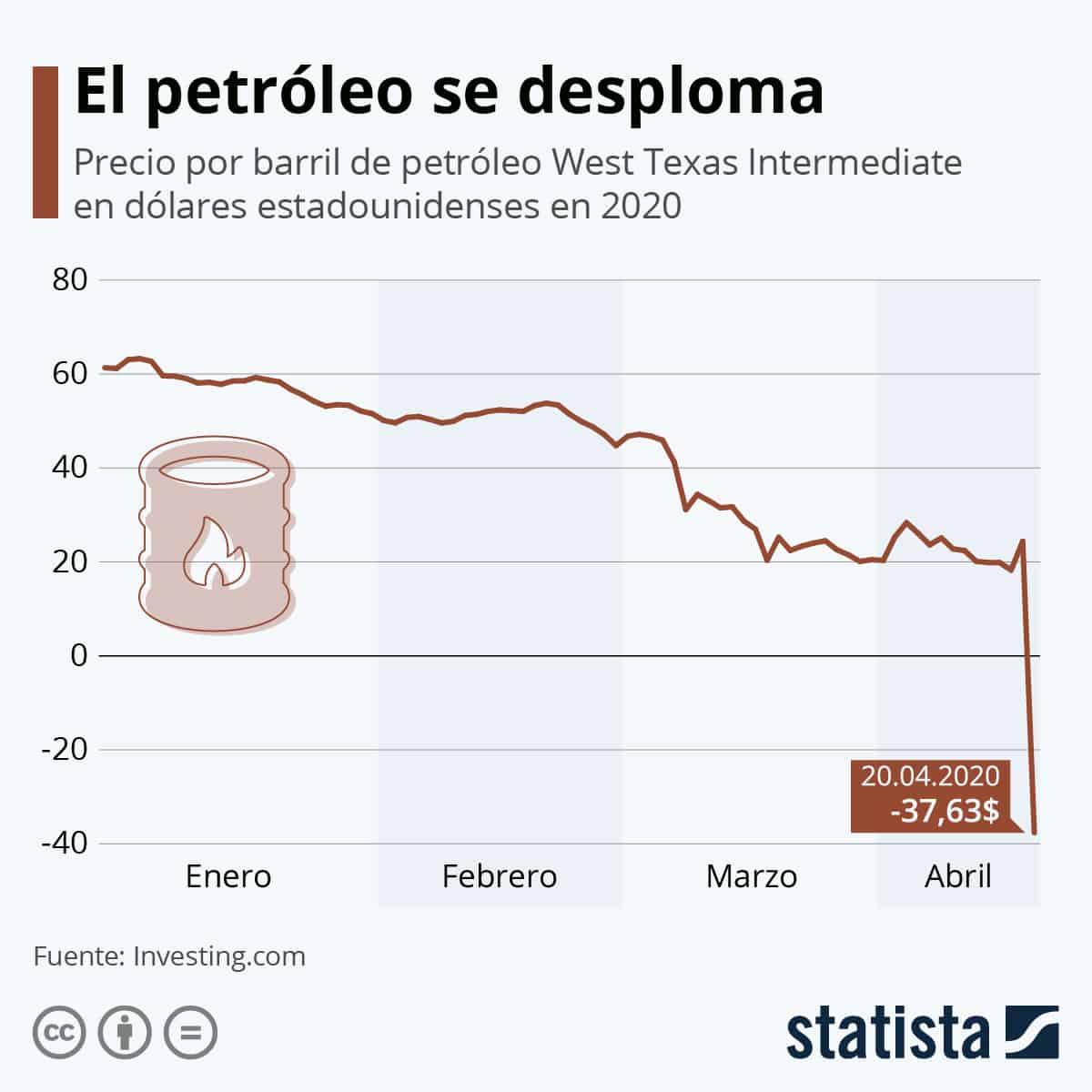 Petróleo problemas - 0