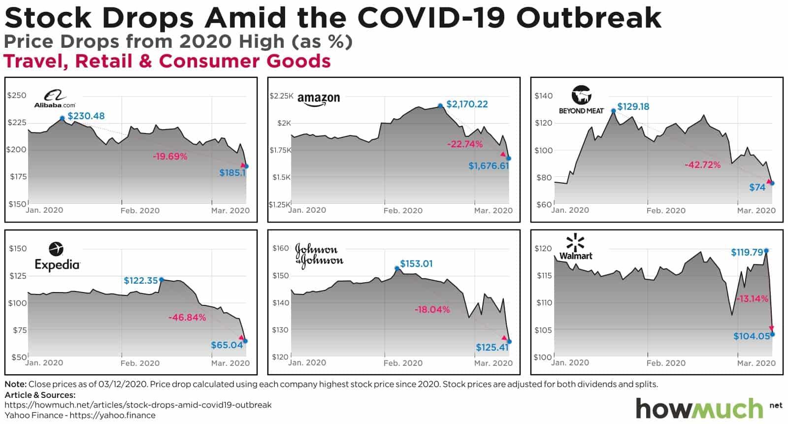 EEUU valores desplome covid-19 - 03