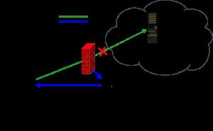 Transparent DNS Proxy di Vodafone