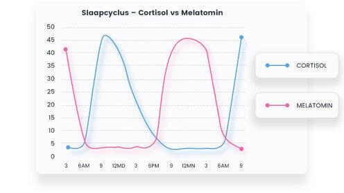 slaapproblemen oplossen cortisol