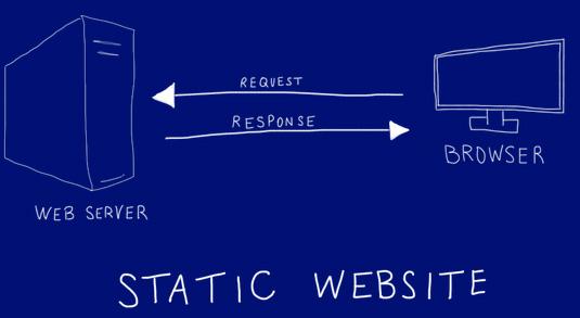وب سایت استاتیک