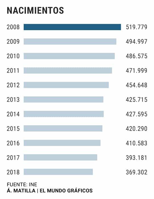 España colapso demográfico 1