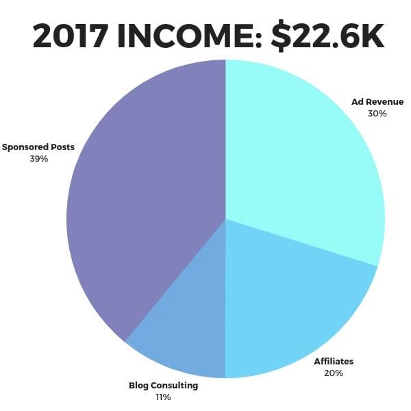 Travel blog monetization pie chart for 2017, $22k.