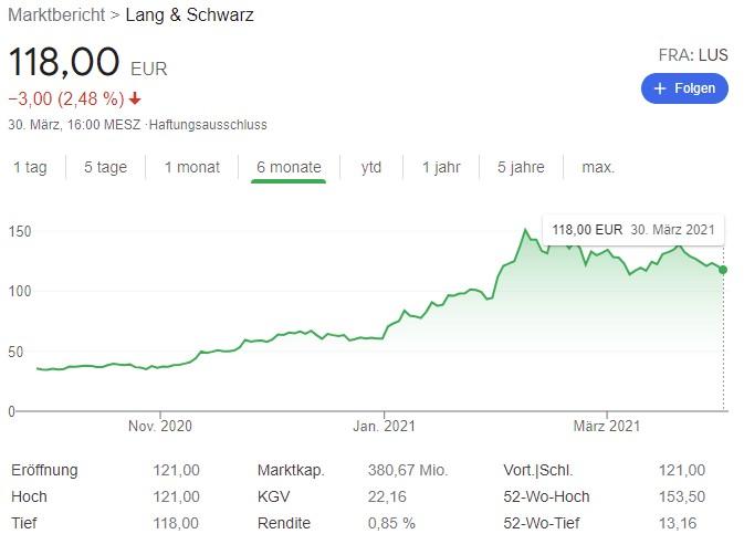 Chart Lang & Schwarz Aktie WKN 645932