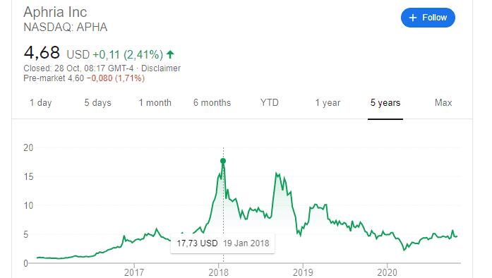 Aphria NASDAQ APHA aandelen cannabis