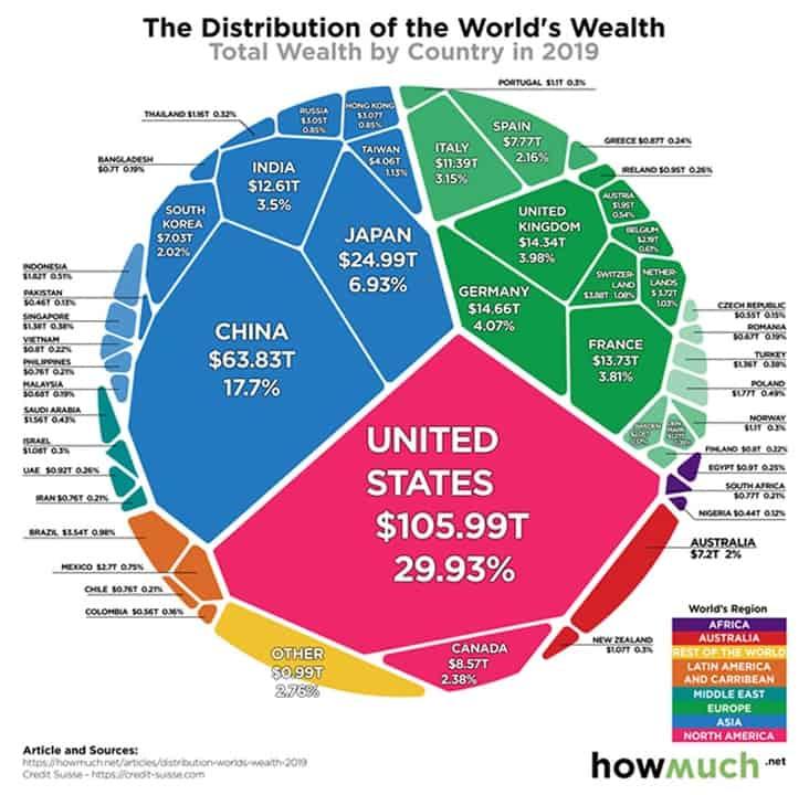 Distribución de la riqueza mundial