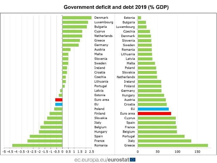 UE déficit y deuda